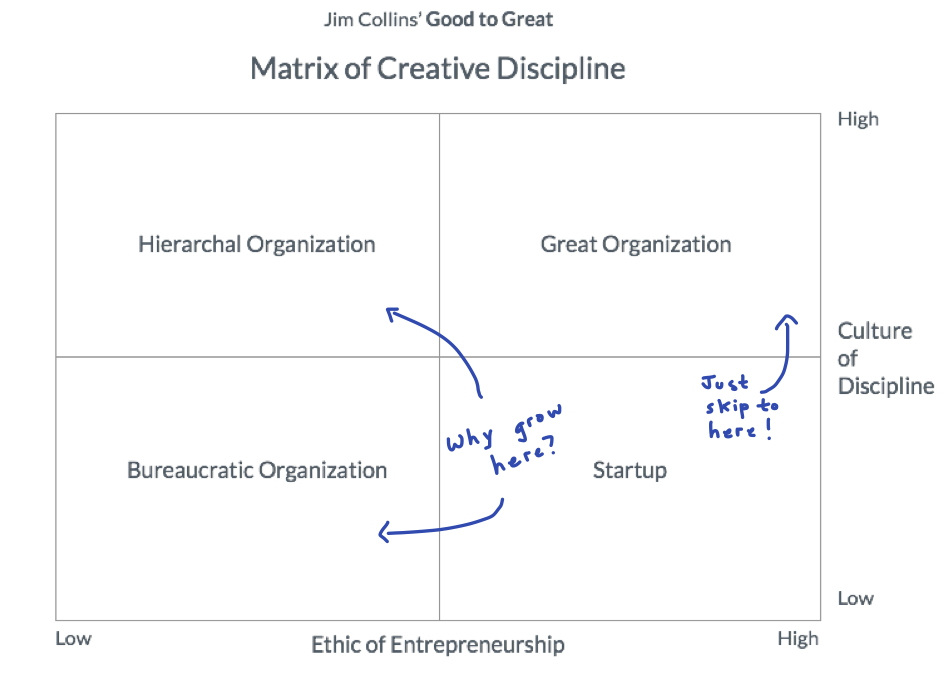 the-collins-creativity-matrix-for-startups